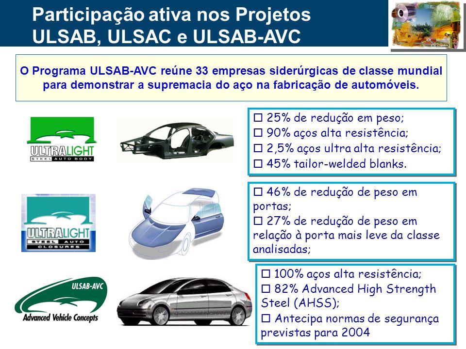 32 Participação ativa nos Projetos ULSAB, ULSAC e ULSAB-AVC o 25% de redução em peso; o 90% aços alta resistência; o 2,5% aços ultra alta resistência;