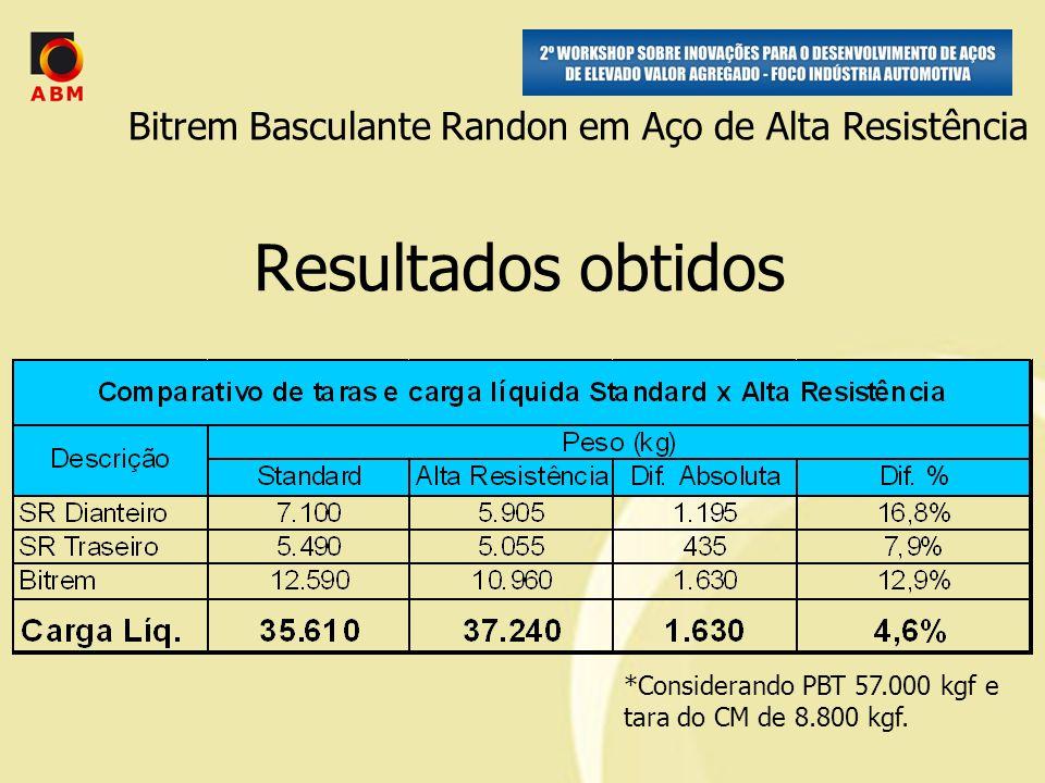 Resultados obtidos *Considerando PBT 57.000 kgf e tara do CM de 8.800 kgf.
