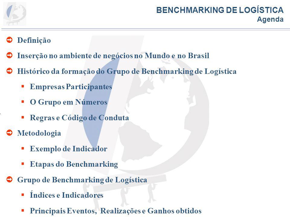 Etapas do Benchmarking Grupo de Trabalho Ação Interna de cada Empresa