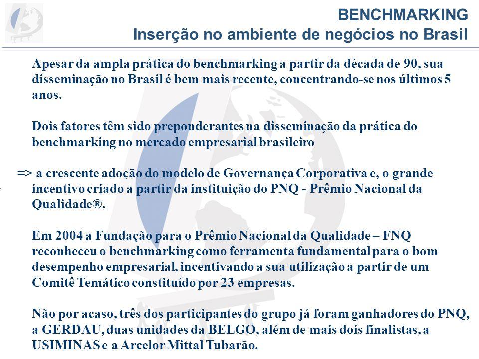 VI BENCHMARKING DE LOGÍSTICA Agenda Inserção no ambiente de negócios no Mundo e no Brasil Formação do Grupo de Benchmarking de Logística Histórico Empresas Participantes O Grupo em Números Regras e Código de Conduta Metodologia Exemplo de Indicador Etapas do Benchmarking Grupo de Benchmarking de Logística Índices e Indicadores Principais Eventos, Realizações e Ganhos obtidos