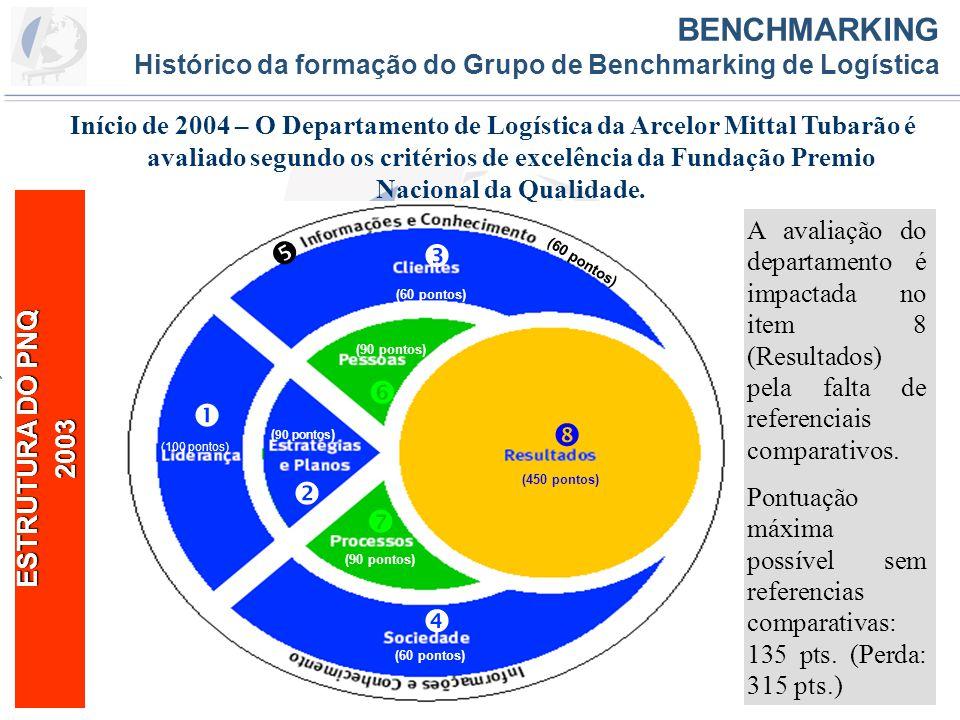BENCHMARKING Histórico da formação do Grupo de de Logística BENCHMARKING Histórico da formação do Grupo de Benchmarking de Logística Maio/2004 – O Depto.