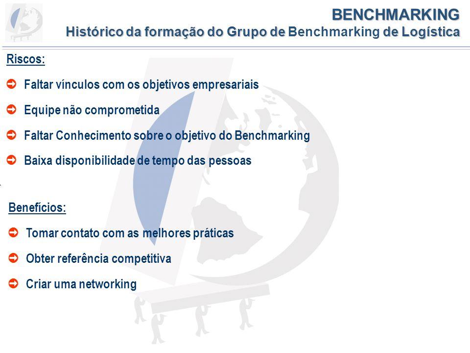 VI BENCHMARKING DE LOGÍSTICA Agenda Inserção no ambiente de negócios no Mundo e no Brasil Histórico da formação do Grupo de Benchmarking de Logística Empresas Participantes O Grupo em Números Regras e Código de Conduta Metodologia Exemplo de Indicador Etapas do Benchmarking Grupo de Benchmarking de Logística Índices e Indicadores Principais Eventos, Realizações e Ganhos obtidos