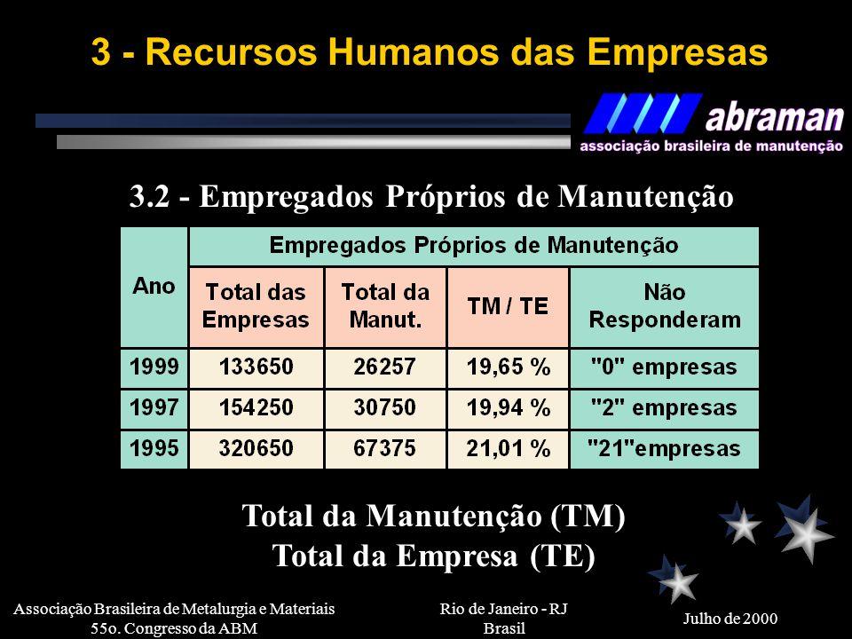 Rio de Janeiro - RJ Brasil Julho de 2000 Associação Brasileira de Metalurgia e Materiais 55o. Congresso da ABM 3 - Recursos Humanos das Empresas 3.1 -