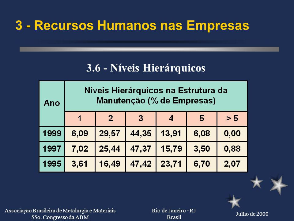 Rio de Janeiro - RJ Brasil Julho de 2000 Associação Brasileira de Metalurgia e Materiais 55o. Congresso da ABM 3 - Recursos Humanos das Empresas 3.6 -