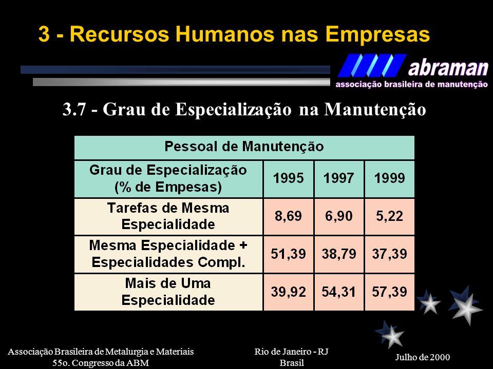 Rio de Janeiro - RJ Brasil Julho de 2000 Associação Brasileira de Metalurgia e Materiais 55o. Congresso da ABM 3 - Recursos Humanos nas Empresas 3.6 -