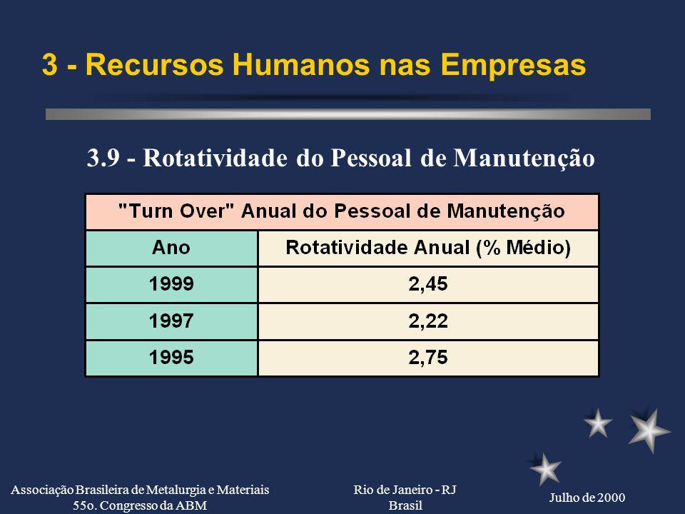 Rio de Janeiro - RJ Brasil Julho de 2000 Associação Brasileira de Metalurgia e Materiais 55o. Congresso da ABM 3 - Recursos Humanos nas Empresas 3.8 -