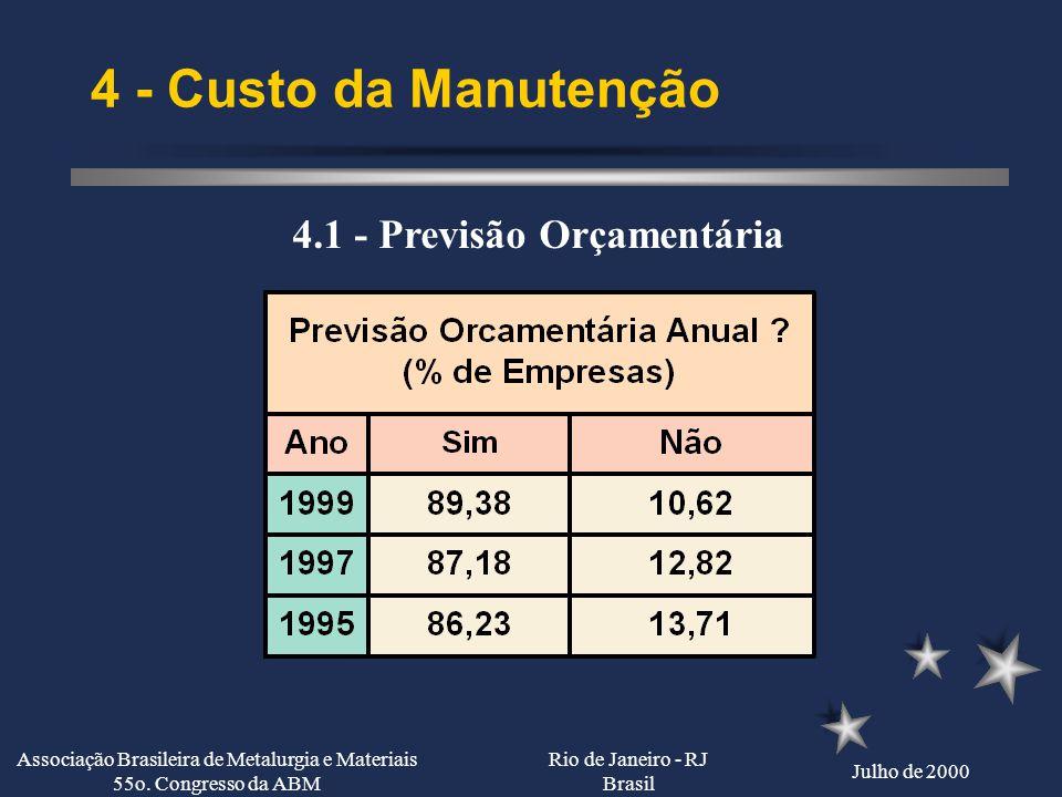 Rio de Janeiro - RJ Brasil Julho de 2000 Associação Brasileira de Metalurgia e Materiais 55o. Congresso da ABM 3 - Recursos Humanos nas Empresas 3.12