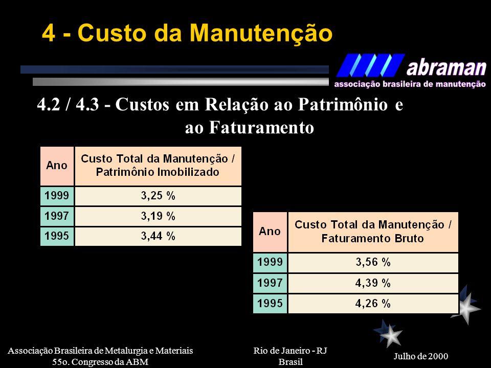 Rio de Janeiro - RJ Brasil Julho de 2000 Associação Brasileira de Metalurgia e Materiais 55o. Congresso da ABM 4 - Custo da Manutenção 4.1 - Previsão