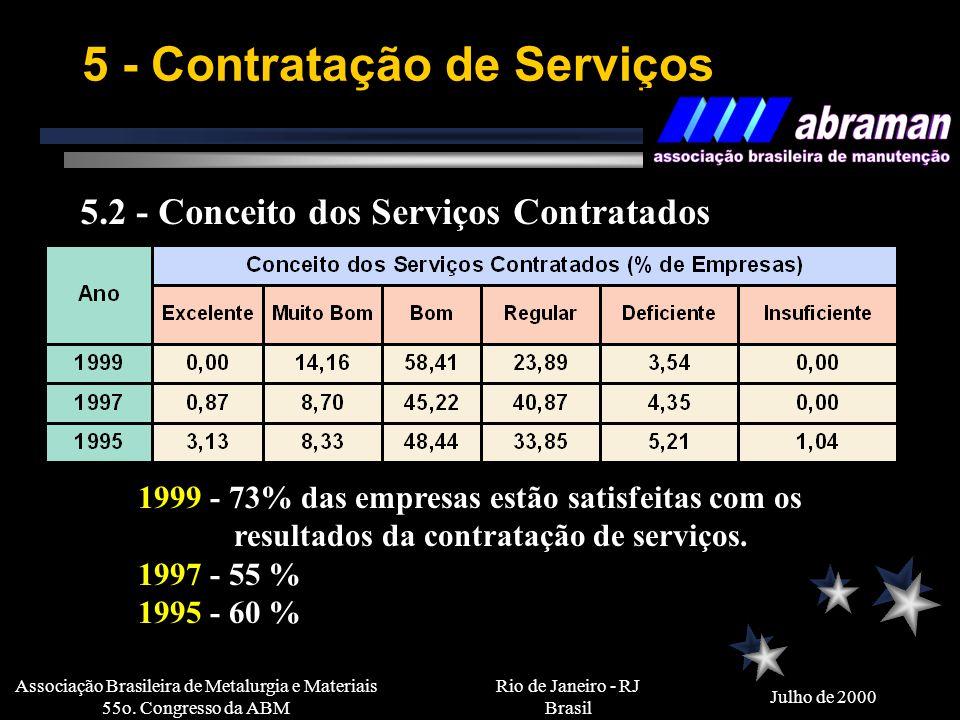 Rio de Janeiro - RJ Brasil Julho de 2000 Associação Brasileira de Metalurgia e Materiais 55o. Congresso da ABM 4 - Custo da Manutenção 4.4 - Composiçã