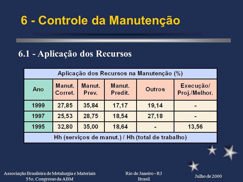 Rio de Janeiro - RJ Brasil Julho de 2000 Associação Brasileira de Metalurgia e Materiais 55o. Congresso da ABM 5 - Contratação de Serviços 5.4 - Crité