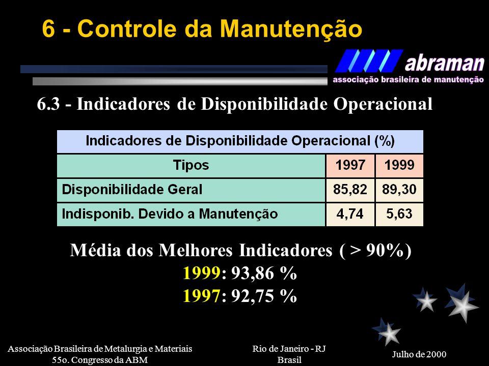 Rio de Janeiro - RJ Brasil Julho de 2000 Associação Brasileira de Metalurgia e Materiais 55o. Congresso da ABM 6 - Controle da Manutenção 6.1 - Aplica