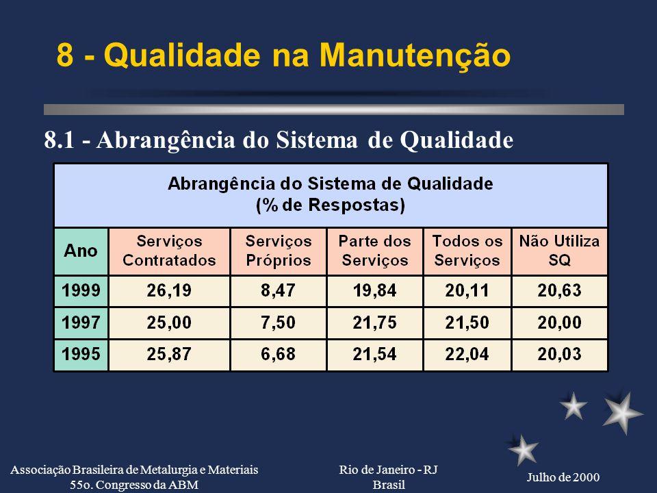 Rio de Janeiro - RJ Brasil Julho de 2000 Associação Brasileira de Metalurgia e Materiais 55o. Congresso da ABM 7 - Informática na Manutenção 7.3 - Pri