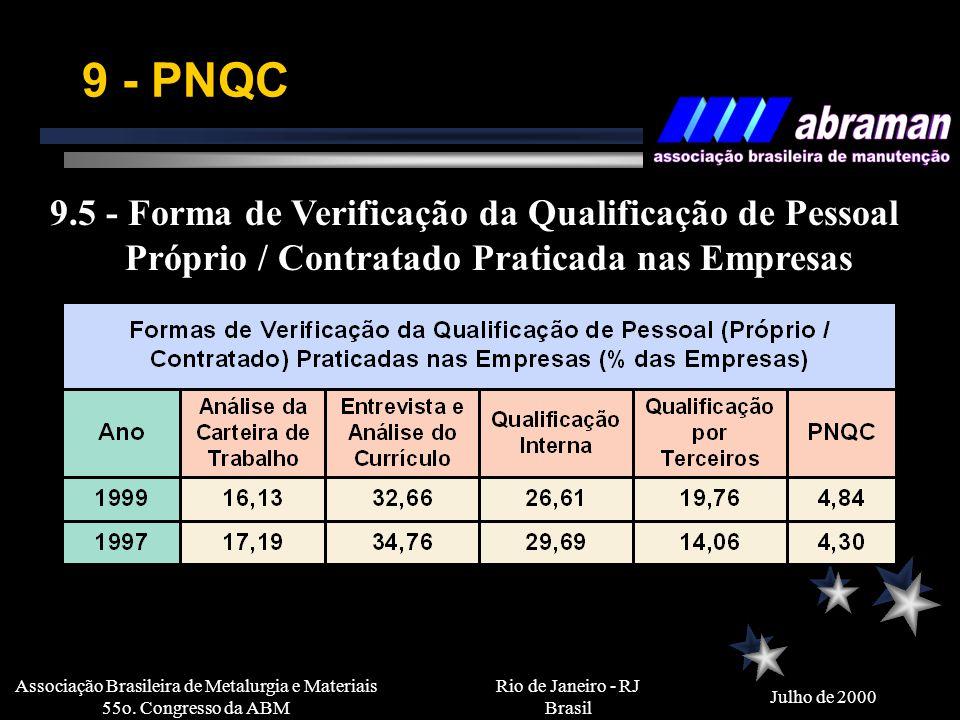 Rio de Janeiro - RJ Brasil Julho de 2000 Associação Brasileira de Metalurgia e Materiais 55o. Congresso da ABM 9 - PNQC Programa Nacional de Qualifica