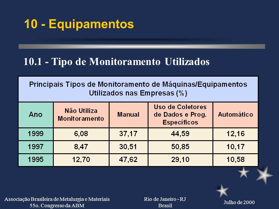 Rio de Janeiro - RJ Brasil Julho de 2000 Associação Brasileira de Metalurgia e Materiais 55o. Congresso da ABM 9 - PNQC 9.5 - Forma de Verificação da