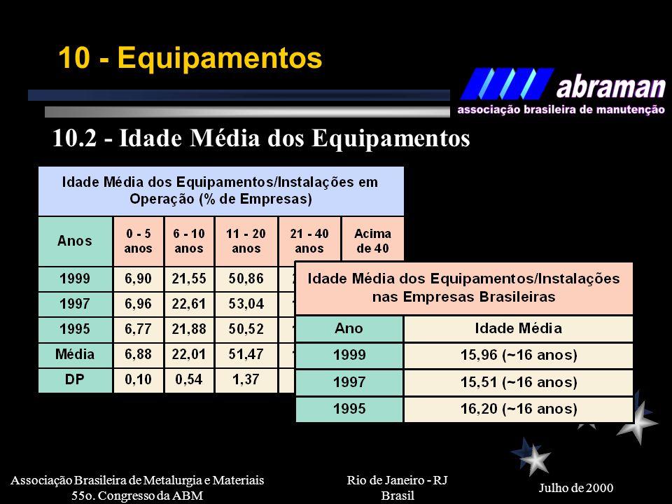 Rio de Janeiro - RJ Brasil Julho de 2000 Associação Brasileira de Metalurgia e Materiais 55o. Congresso da ABM 10 - Equipamentos 10.1 - Tipo de Monito