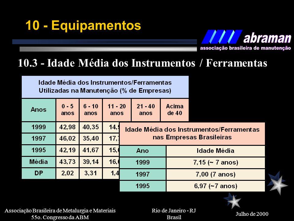 Rio de Janeiro - RJ Brasil Julho de 2000 Associação Brasileira de Metalurgia e Materiais 55o. Congresso da ABM 10 - Equipamentos 10.2 - Idade Média do