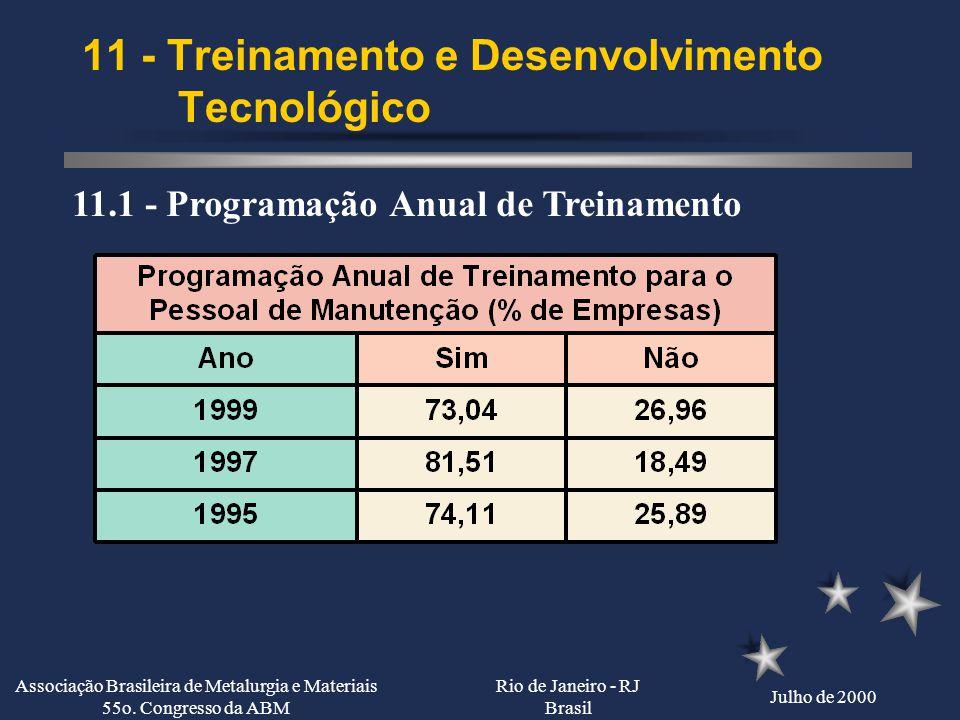 Rio de Janeiro - RJ Brasil Julho de 2000 Associação Brasileira de Metalurgia e Materiais 55o. Congresso da ABM 10 - Equipamentos 10.3 - Idade Média do