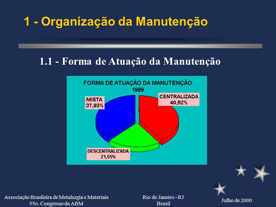 Rio de Janeiro - RJ Brasil Julho de 2000 Associação Brasileira de Metalurgia e Materiais 55o. Congresso da ABM Resultados da Pesquisa Organização da M