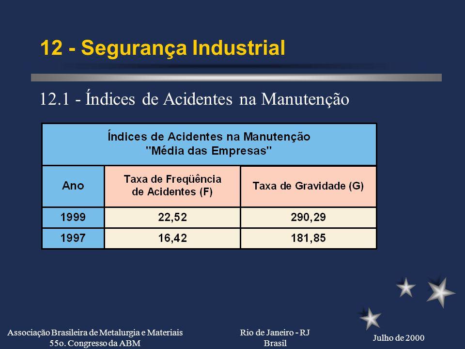 Rio de Janeiro - RJ Brasil Julho de 2000 Associação Brasileira de Metalurgia e Materiais 55o. Congresso da ABM 11 - Treinamento e Desenvolvimento Tecn