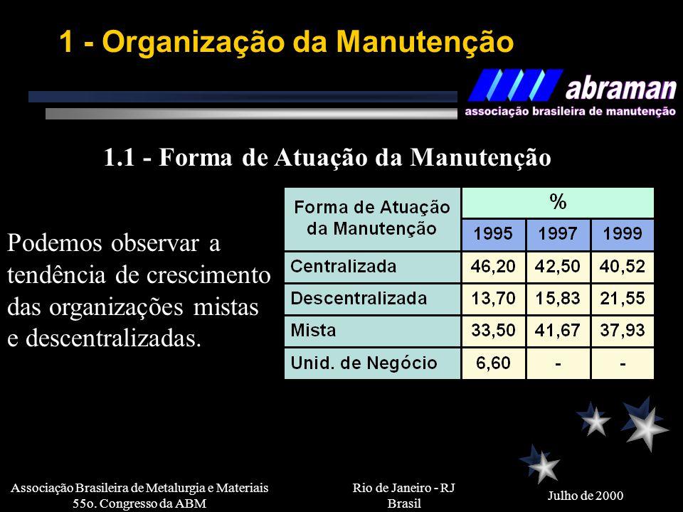Rio de Janeiro - RJ Brasil Julho de 2000 Associação Brasileira de Metalurgia e Materiais 55o. Congresso da ABM 1 - Organização da Manutenção 1.1 - For