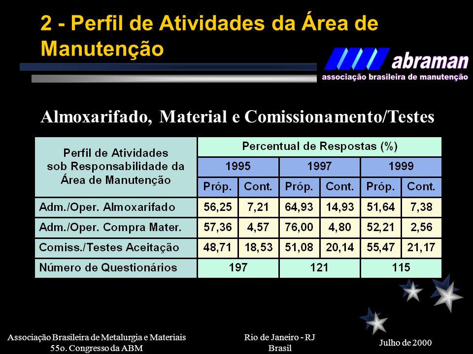 Rio de Janeiro - RJ Brasil Julho de 2000 Associação Brasileira de Metalurgia e Materiais 55o. Congresso da ABM 1 - Organização da Manutenção 1.2 - Nív