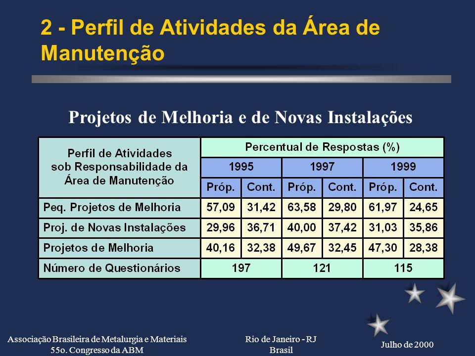 Rio de Janeiro - RJ Brasil Julho de 2000 Associação Brasileira de Metalurgia e Materiais 55o. Congresso da ABM 2 - Perfil de Atividades da Área de Man