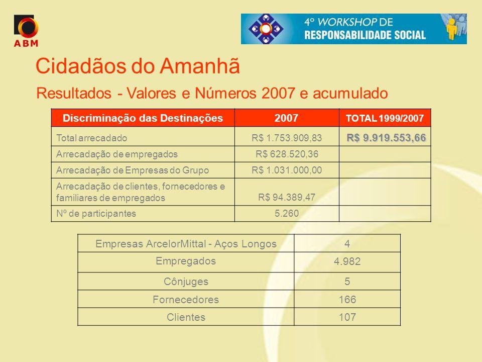 Cidadãos do Amanhã Resultados - Valores e Números 2007 e acumulado Discriminação das Destinações2007 TOTAL 1999/2007 Total arrecadadoR$ 1.753.909,83 R