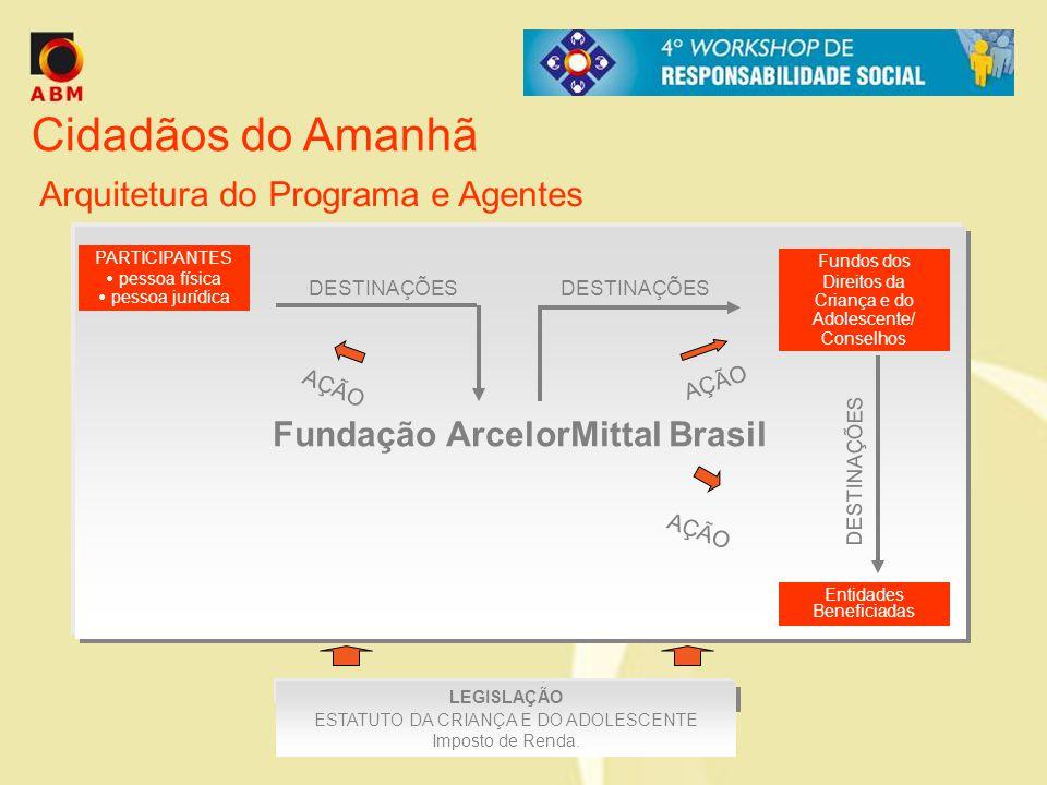 Cidadãos do Amanhã Arquitetura do Programa e Agentes Fundação ArcelorMittal Brasil PARTICIPANTES pessoa física pessoa jurídica DESTINAÇÕES Fundos dos