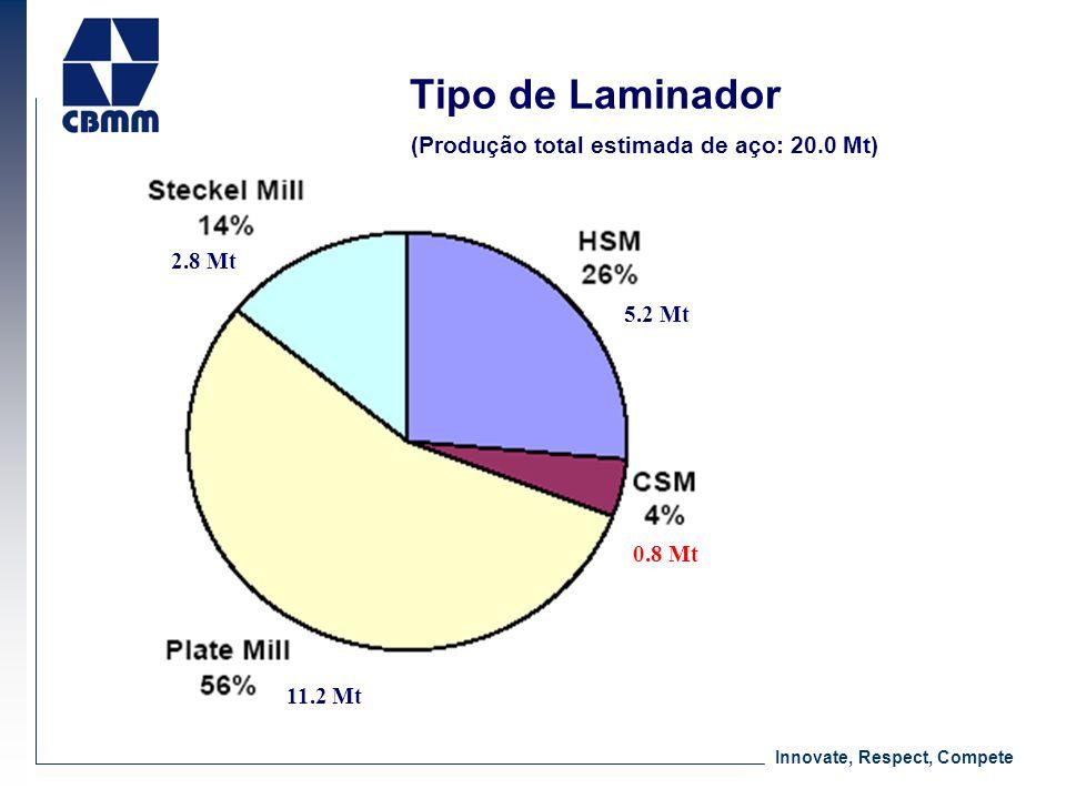Innovate, Respect, Compete Tipo de Laminador (Produção total estimada de aço: 20.0 Mt) 5.2 Mt 11.2 Mt 0.8 Mt 2.8 Mt