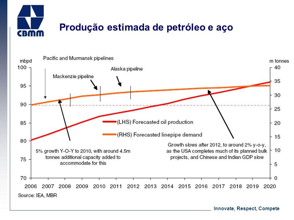 Innovate, Respect, Compete Produção estimada de petróleo e aço