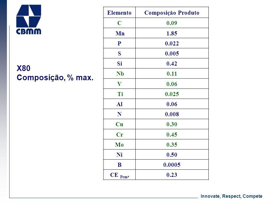 X80 Composição, % max. ElementoComposição Produto C0.09 Mn1.85 P0.022 S0.005 Si0.42 Nb0.11 V0.06 Ti0.025 Al0.06 N0.008 Cu0.30 Cr0.45 Mo0.35 Ni0.50 B0.