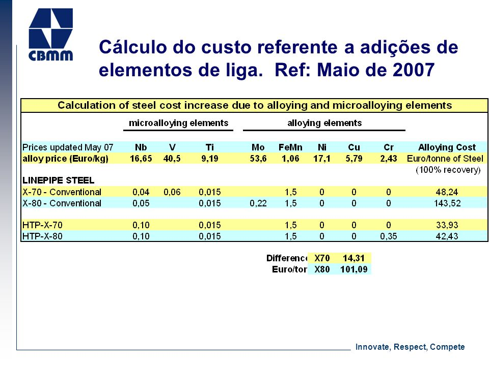 Innovate, Respect, Compete Cálculo do custo referente a adições de elementos de liga. Ref: Maio de 2007