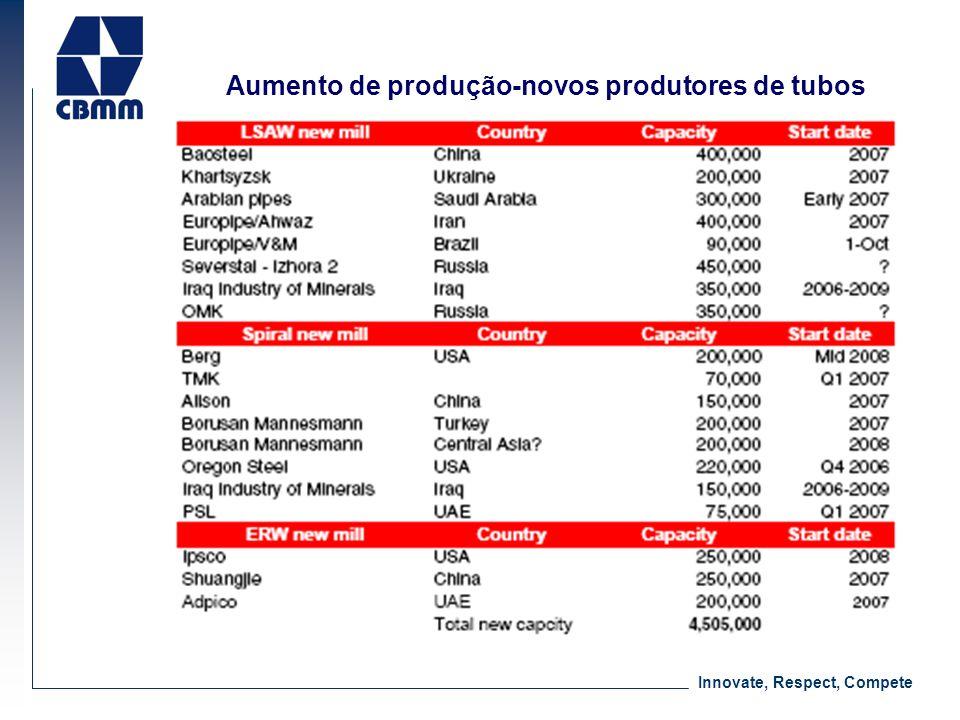 Innovate, Respect, Compete Aumento de produção-novos produtores de tubos