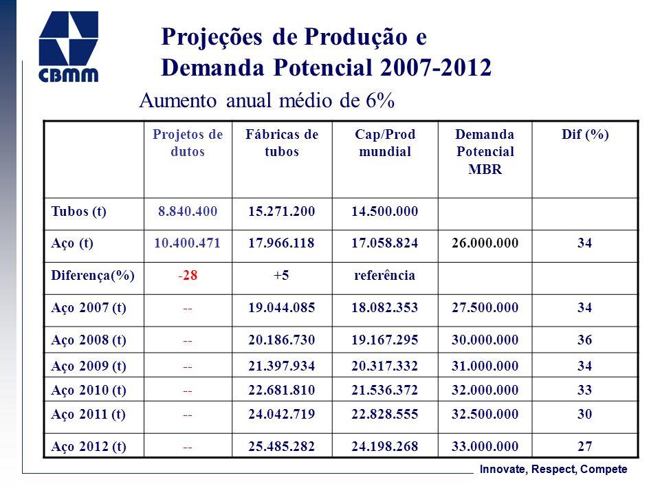 Innovate, Respect, Compete Projeções de Produção e Demanda Potencial 2007-2012 Aumento anual médio de 6% Projetos de dutos Fábricas de tubos Cap/Prod