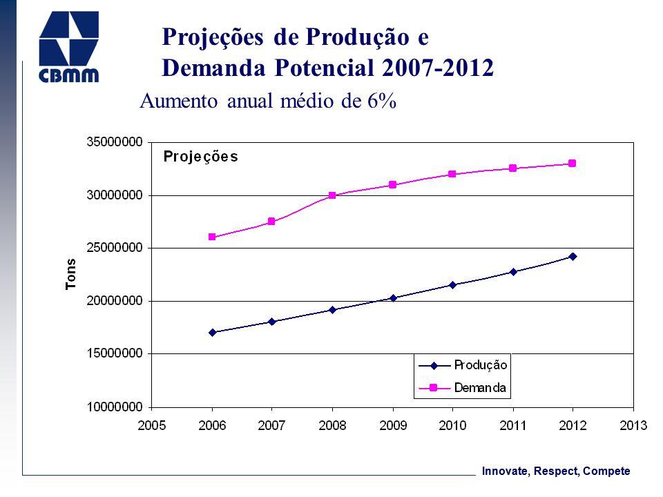 Innovate, Respect, Compete Projeções de Produção e Demanda Potencial 2007-2012 Aumento anual médio de 6%