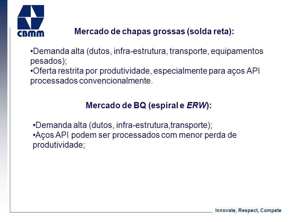 Innovate, Respect, Compete Mercado de chapas grossas (solda reta): Demanda alta (dutos, infra-estrutura, transporte, equipamentos pesados); Oferta res