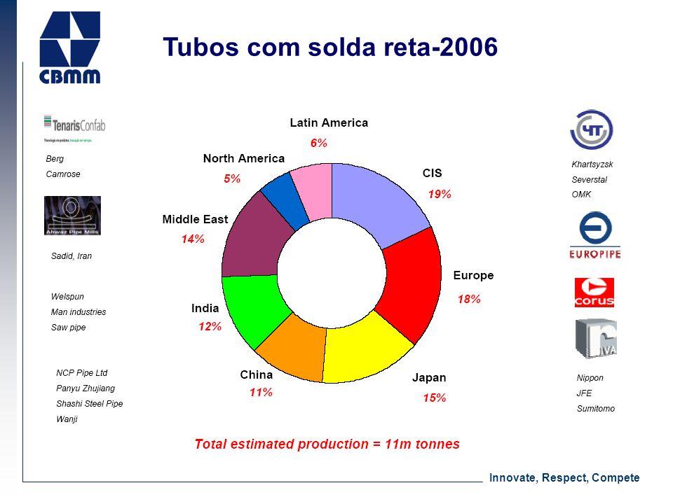 Innovate, Respect, Compete Tubos com solda reta-2006