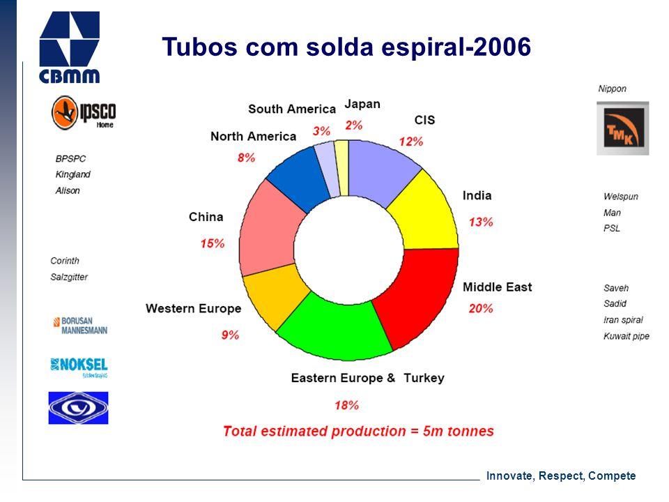 Innovate, Respect, Compete Tubos com solda espiral-2006