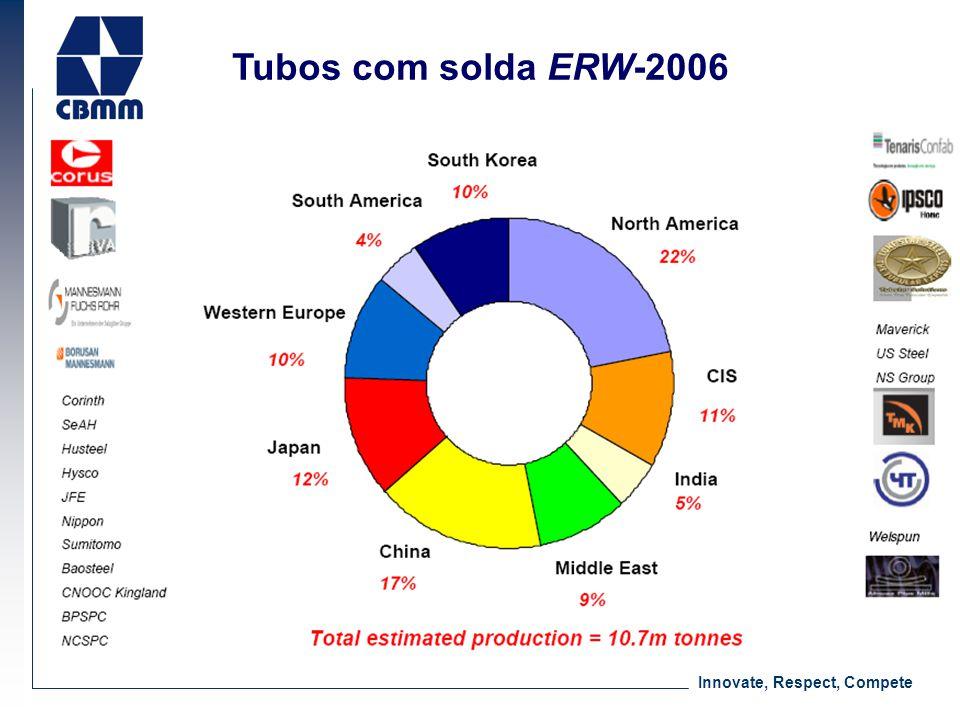 Innovate, Respect, Compete Estimativa Solda Reta/ Solda Espiral = 75/25 Crescimento forte em tubos com solda espiral Graus API: aumento de demanda por X70 (e X80) Tubos de grande diâmetro Maioria dos produtores de tubos com carteira cheia até 2008 Observações no Mercado de Dutos