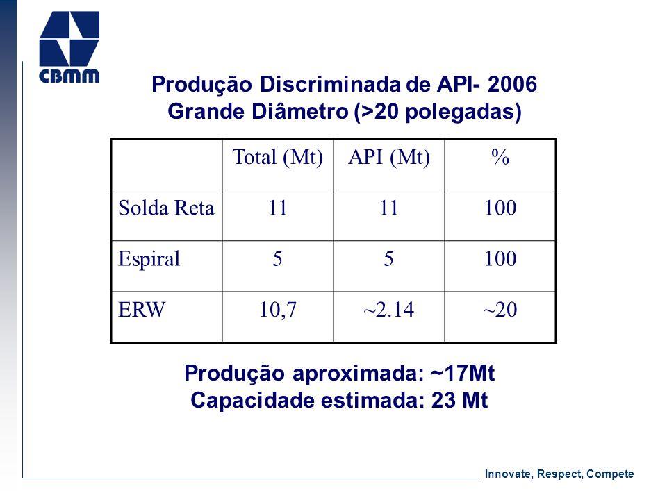 Innovate, Respect, Compete Produção Discriminada de API- 2006 Grande Diâmetro (>20 polegadas) Total (Mt)API (Mt)% Solda Reta11 100 Espiral55100 ERW10,