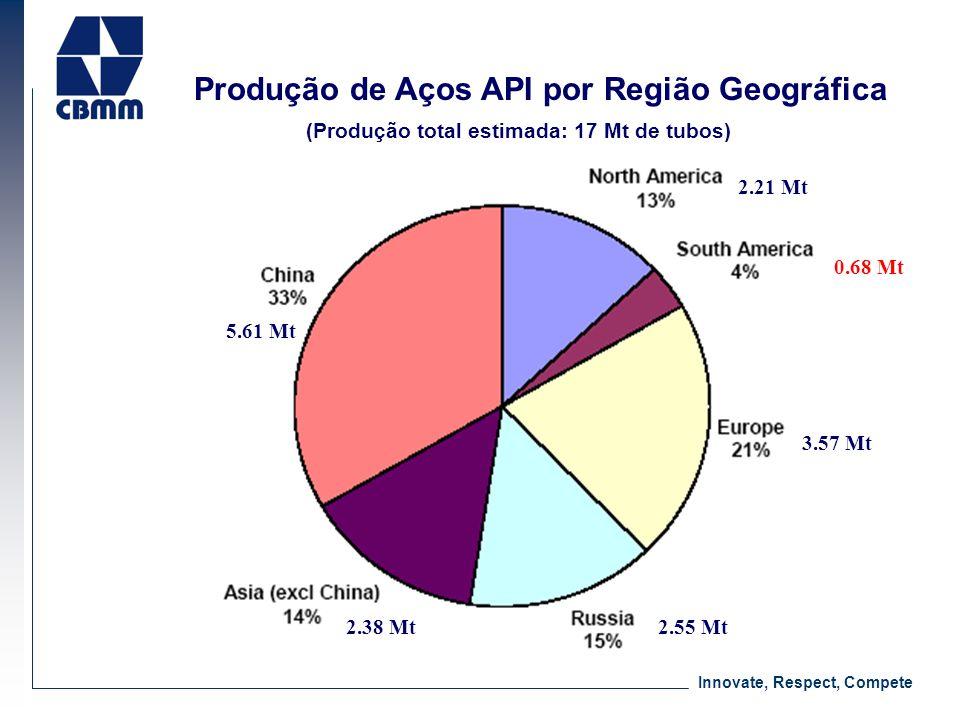 Innovate, Respect, Compete Produção de Aços API por Região Geográfica 5.61 Mt 2.38 Mt 2.21 Mt 0.68 Mt 3.57 Mt 2.55 Mt (Produção total estimada: 17 Mt