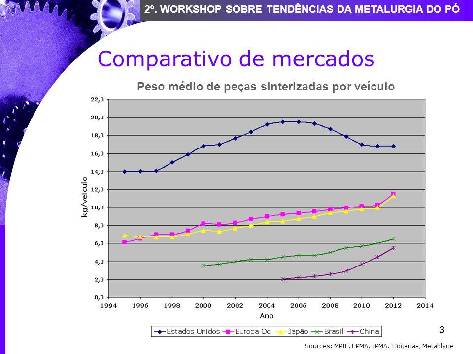 3 2º. WORKSHOP SOBRE TENDÊNCIAS DA METALURGIA DO PÓ Comparativo de mercados Sources: MPIF, EPMA, JPMA, Höganäs, Metaldyne Peso médio de peças sinteriz