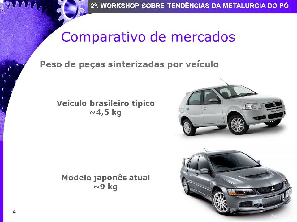 4 2º. WORKSHOP SOBRE TENDÊNCIAS DA METALURGIA DO PÓ Comparativo de mercados Veículo brasileiro típico ~4,5 kg Modelo japonês atual ~9 kg Peso de peças