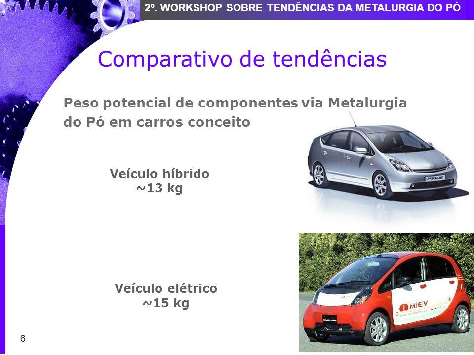 6 2º. WORKSHOP SOBRE TENDÊNCIAS DA METALURGIA DO PÓ Veículo híbrido ~13 kg Veículo elétrico ~15 kg Comparativo de tendências 6 Peso potencial de compo