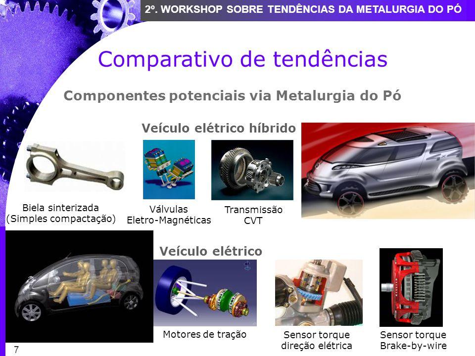 7 2º. WORKSHOP SOBRE TENDÊNCIAS DA METALURGIA DO PÓ Comparativo de tendências Veículo elétrico híbrido Transmissão CVT Componentes potenciais via Meta