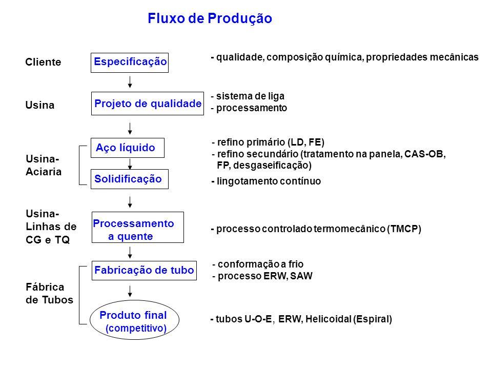 Especificação Projeto de qualidade - sistema de liga - processamento Aço líquido - refino primário (LD, FE) - refino secundário (tratamento na panela,