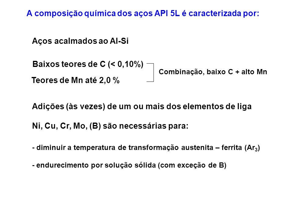 A composição química dos aços API 5L é caracterizada por: Baixos teores de C (< 0,10%) Aços acalmados ao Al-Si Combinação, baixo C + alto Mn Adições (