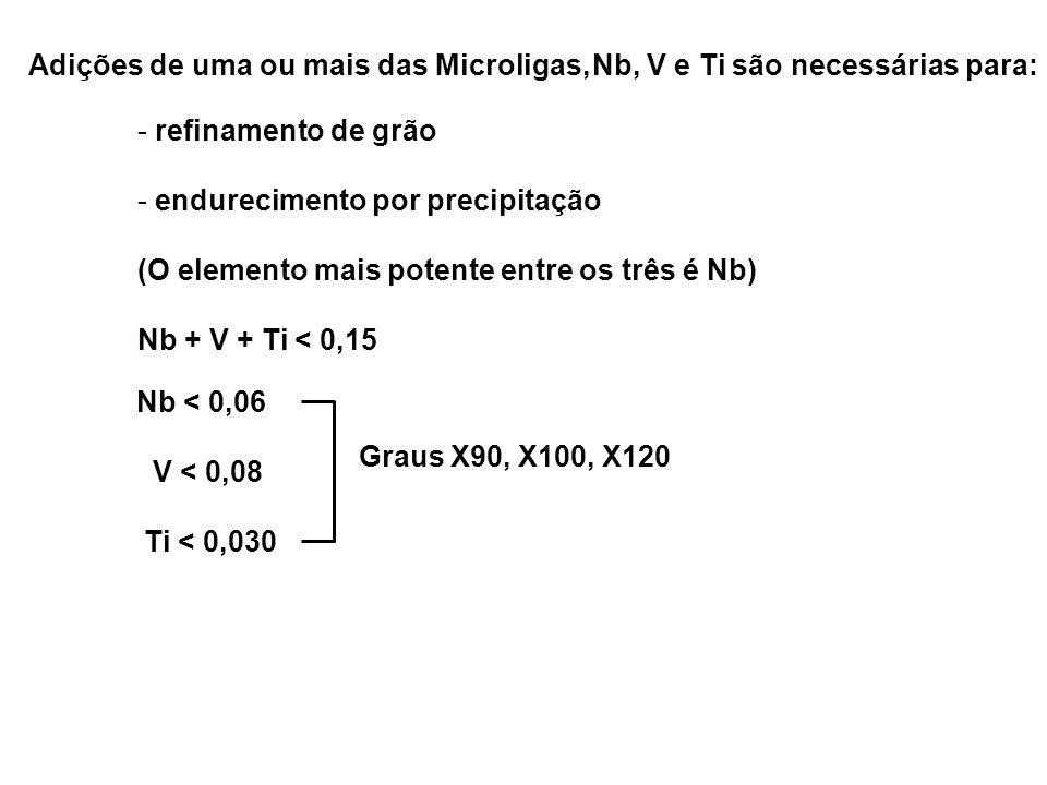 Adições de uma ou mais das Microligas,Nb, V e Ti são necessárias para: - refinamento de grão - endurecimento por precipitação (O elemento mais potente