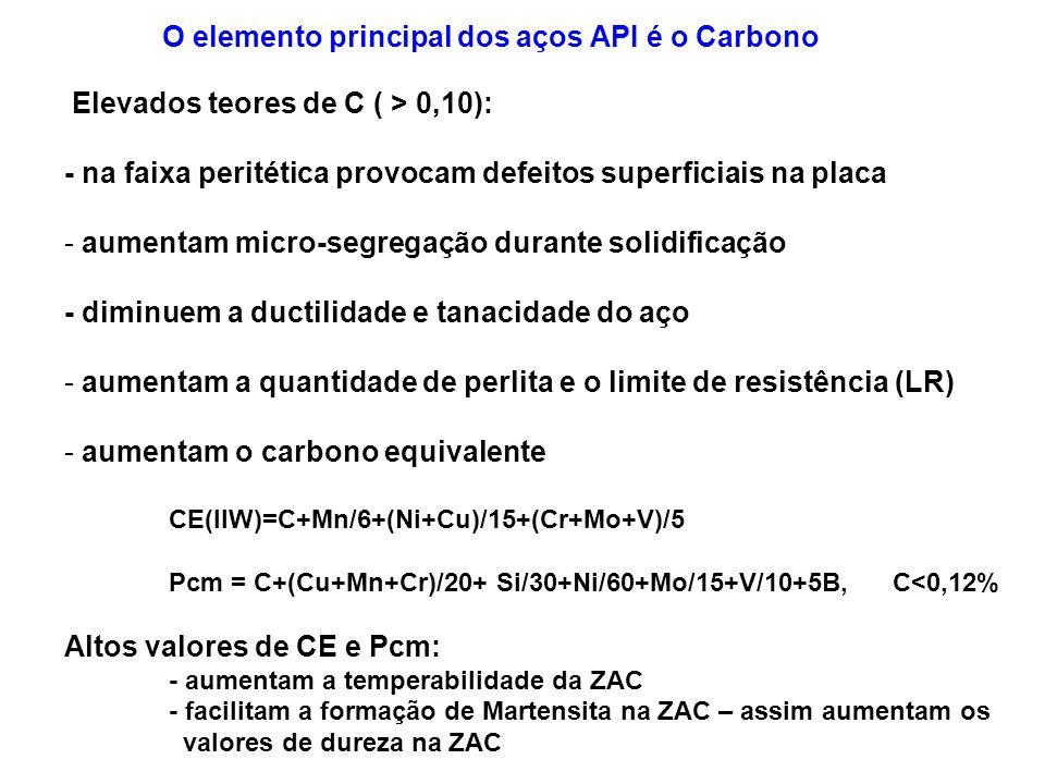 Elevados teores de C ( > 0,10): - na faixa peritética provocam defeitos superficiais na placa - aumentam micro-segregação durante solidificação - dimi