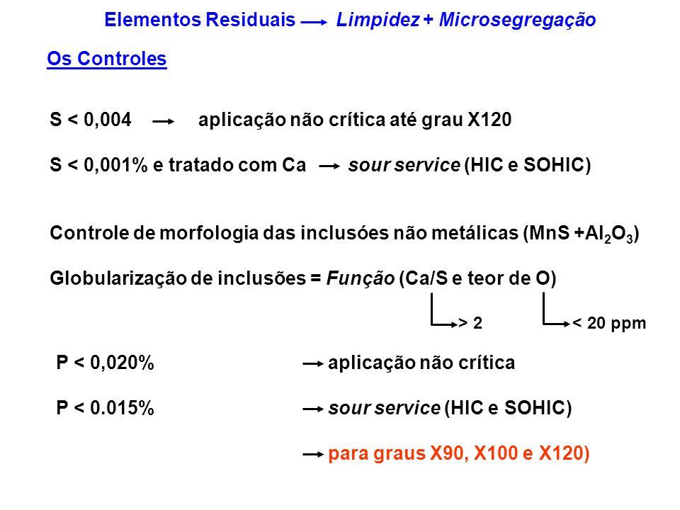 S < 0,004 aplicação não crítica até grau X120 S < 0,001% e tratado com Ca sour service (HIC e SOHIC) Controle de morfologia das inclusóes não metálica